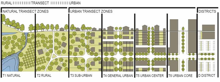 sprawl vs traditional neighborhoods Traditional neighborhood development it serves the needs of people and accommodates growth with minimal waste of land (print version of conservationtoolsorg guide).